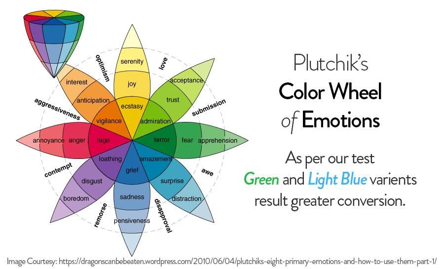 Plutchik's Color Wheel of Emotions