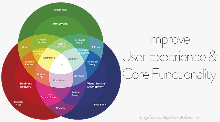 improve user experience and core functionality